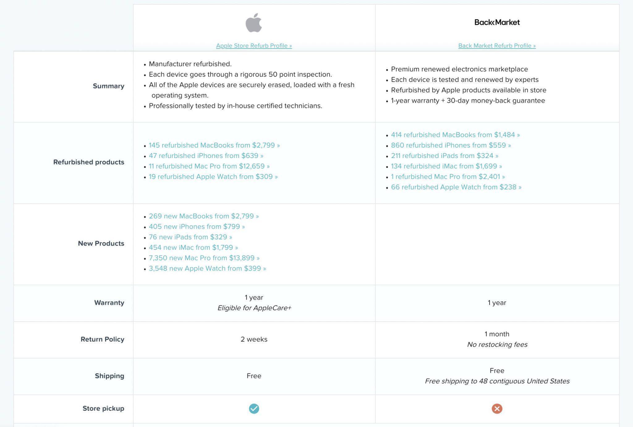 Apple Store vs. Back Market