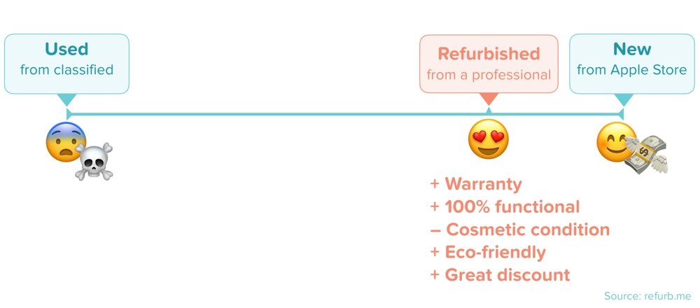 image-new-vs-used-vs-refurbished-apple